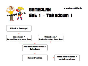Tough Kidz - Programm - Gameplan Set 1 - Takedown 1 - Selbstverteidigung für Kinder