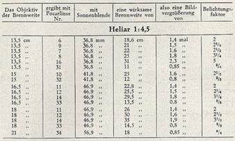 Großformatfotografie: Tabelle, FOCAR-Linsen zur Verkürzung bzw. Verlängerung von HELIAR-Brennweiten. Aus einem VOIGTLÄNDER-Prospekt, erschienen Ende der 1920er Jahre.