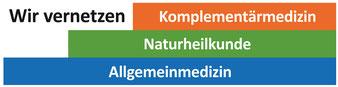 Komplementärmedizin, Naturheilkunde, Allgemeinmedizin vernetzen
