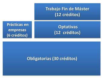 Distribución de créditos MSEEI