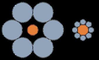 (Bildnachweis: Gemeinfrei, https://upload.wikimedia.org/wikipedia/commons/thumb/b/bc/Mond-vergleich.svg/650px-Mond-vergleich.svg.png)