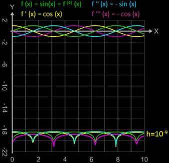 quadratischer Fehler für die ersten vier Ableitungen von sin(x)