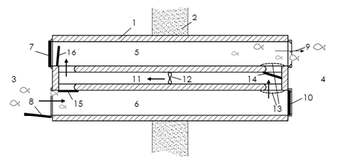 2-Chamber-Organismbypass extended-connection