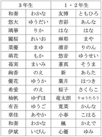 ☆今回のスタッフの杉本さんから「山根さん読めないでしょう・・・」、と言われてびっくり。