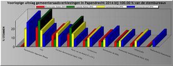 grafiek GR2014