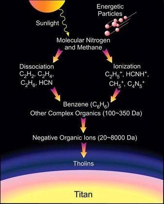 Suite de processus photochimiques sur Titan conduisant à la production de composés organiques complexes et d'aérosols photochimiques
