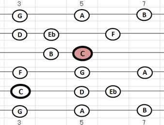 指板 Cmメロディック・スケール・ポジション3:⑤弦C位置