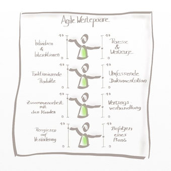 Agile Wertepaare