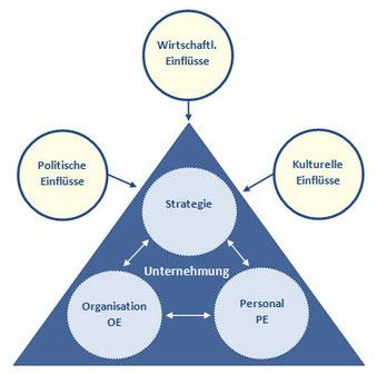 Ganzheitliche Unternehmensentwicklung