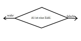 ISTZAHL erklärt