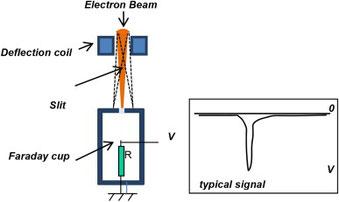 Schematische Darstellung einer Schlitz-Sonde: Elektronenstrahl, Ablenkspule, Schlitz, Faraday-Becher und Spannungsabfallmessung am Widerstand sowie typisches Signal