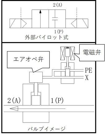 外部パイロット式電磁弁の内部構造イメージ図です。