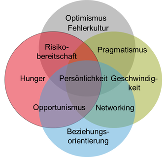 Diagramm Start-up-Kultur