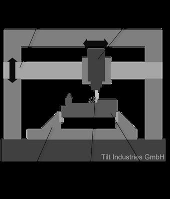 CNC-Fräse, Fräsen, CAM, Aufbau, Maschine, Anlage, Werkzeugmaschine, Funktionsweise, Tilt Industries