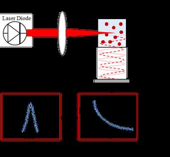 動的光散乱法原理