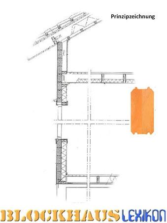 Prinzipzeichnung -Wandkonstruktion mit Innendämmung - Wohnblockhaus - Isoliertes Holzhaus - Blockbohlenhäuser