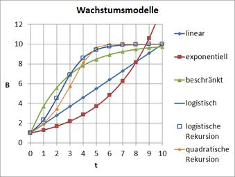Wachstum (aus Wikipedia)