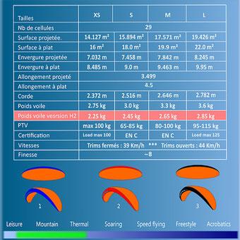 Caractéristiques techniques de la tayo H2 de Flyfat