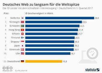 Grafik: Im weltweiten Ländervergleich der durchschnittlichen Internet-Geschwindigkeit belegt Deutschland nur Platz 25 (Datenquelle Akamai, Bildquelle Statista).
