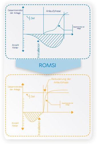 ROMSI-Engineering zur Optimierung der Gesamtrendite einer Anlage