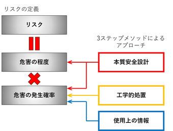 3ステップメソッドで危害の程度と発生確率を押さえます。