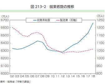 図1 就業者数の推移2019年ものづくり白書より引用