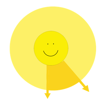 Ein von der Sonne ausgehendes Lichtbündel begrenzt durch Randstrahlen