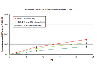 """Abbildung 12: Summenkurve der relativen NH3-Verluste nach Applikation auf """"bindigen"""" Boden"""