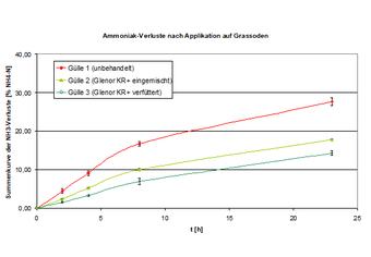 Abbildung 11: Summenkurve der relativen NH3-Verluste nach Applikation auf sandigen Boden