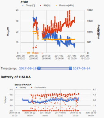 Fig 2. Data observed by HALKA that connected with ATOMS 41 sensor and PV
