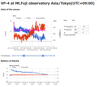 Fig 1. Data observed by HALKA that connected with VP-4 sensor