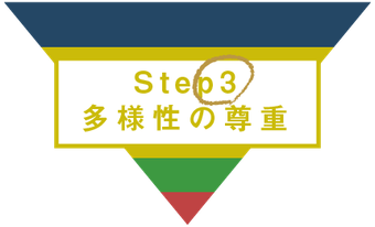 人間力を高めるStep3 苦手な人対策と人間関係の改善