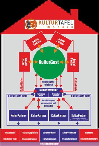 Organisationdiagramm KulturTafel Elmshorn