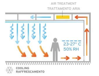 Schema raffrescamento sistema invisibile a soffitto