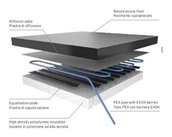Impianto radiante per pavimento sopraelevato