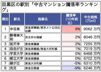 中目黒は中古マンション騰落率ランキング1位_菱和パレス中目黒ブログ