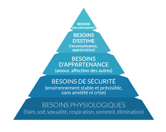 Abraham Marslow, la pyramide des besoins.