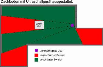 Ultraschall gegen Marder auf dem Dachboden, Marder, Dachboden, Mader auf dem Dachboden