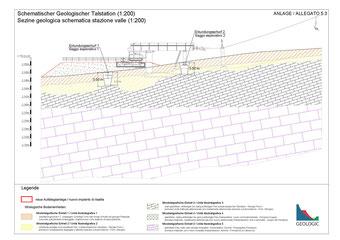 Geologisches geotechnisches Modell