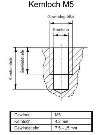 M5 Kernloch, Kernlochdruchmesser M5, Kernlochtiefe M5, Gewindetiefe M5