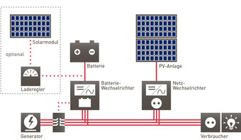 SOLARA Mini-Grid-System