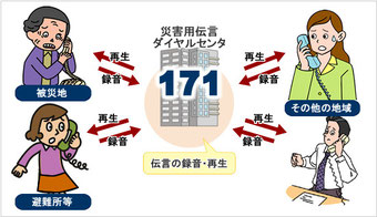 災害用伝言ダイヤル(171)