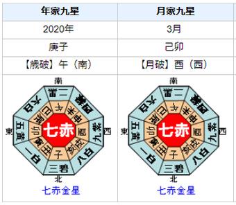 コーチ不在!?宇野昌磨選手の2019年シーズンを占ってみると