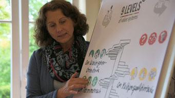 Imagefilm von Ina Temp, Expertin für Gesprächsführung und Konfliktlösung