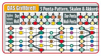 Das Griffbrett der Gitarre: Töne und Akkorde bestimmen lernen