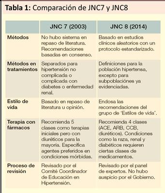 JNC-7, JNC-8