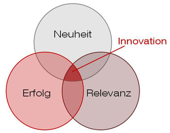 Definition Innovation nach Daniel Huber