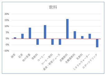 家計調査2019・2020(飲料)