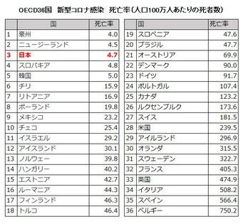 新型コロナ国別死者率(100万人あたり)