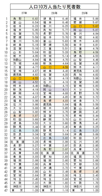 都道府県別人口10万人当たりの交通事故死者数